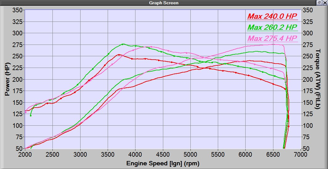horsepower-dyno-graph-of-27WON-L15-intercooler-upgrade-for-Civicx