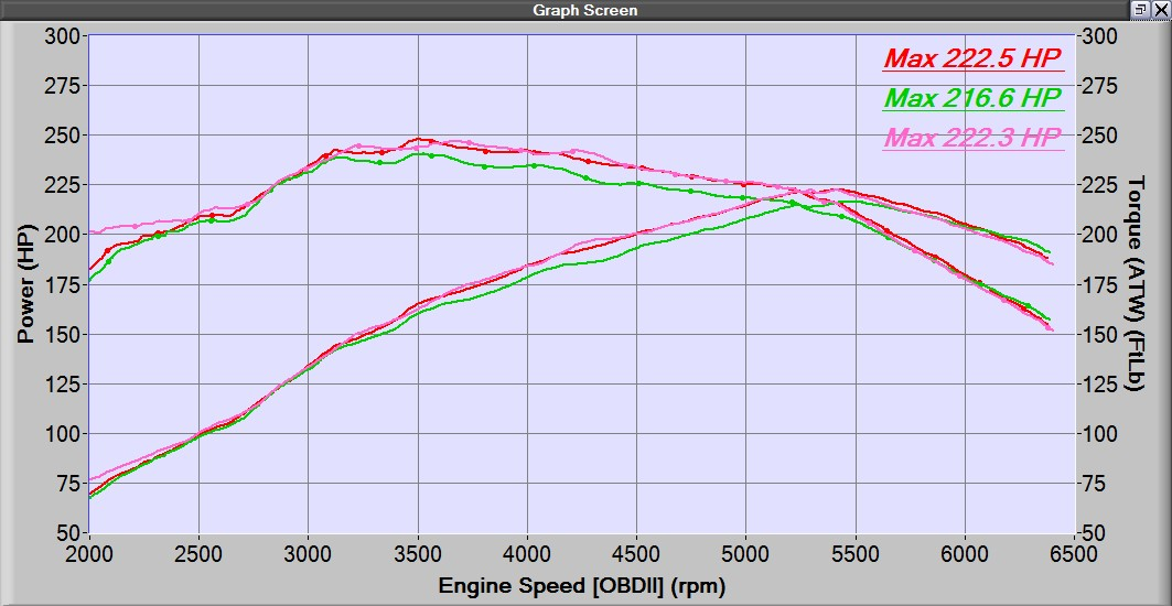 dyno-graph-for-27won-downpipe-for-civic