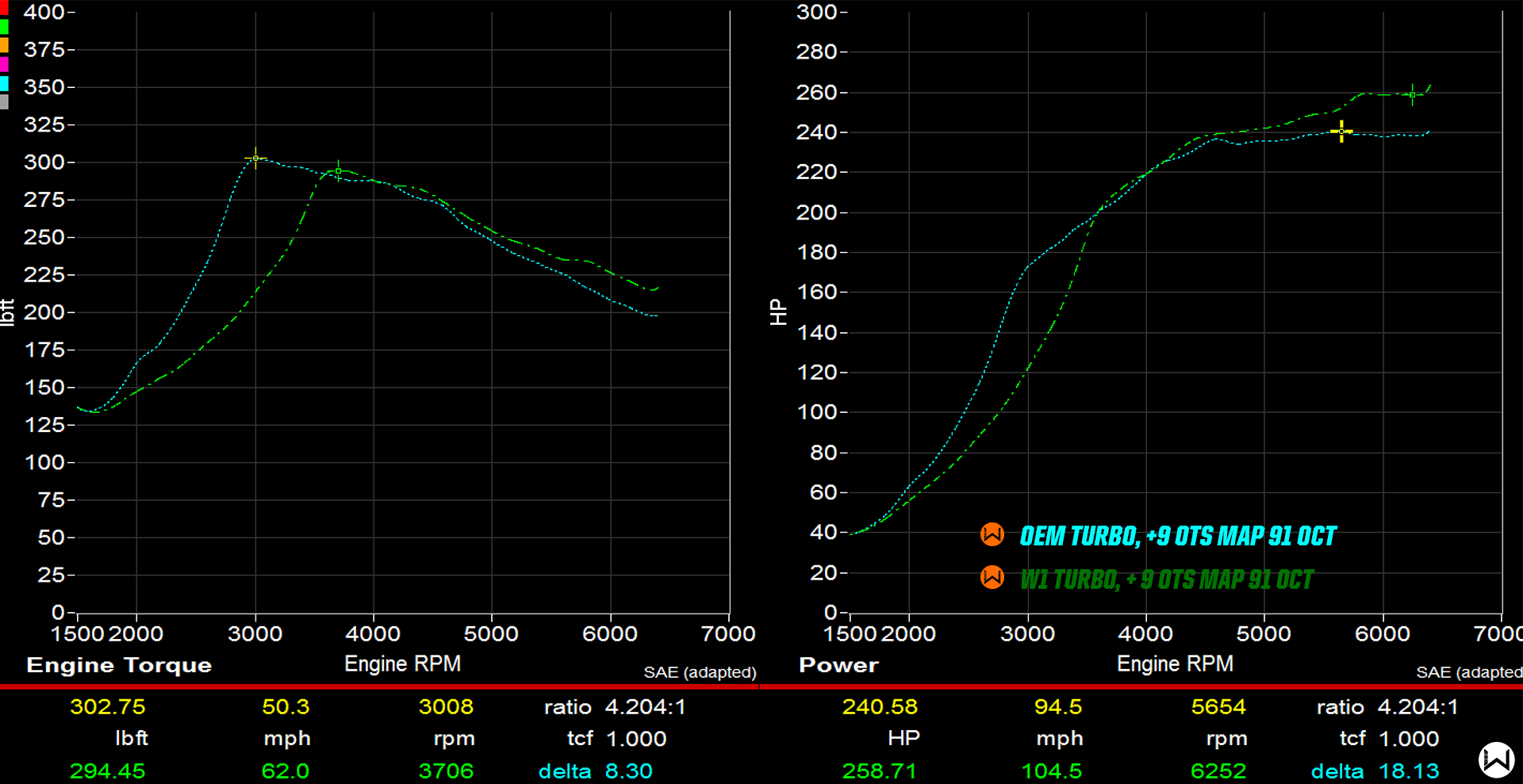 w1-drop-in-turbo-dyno-graph
